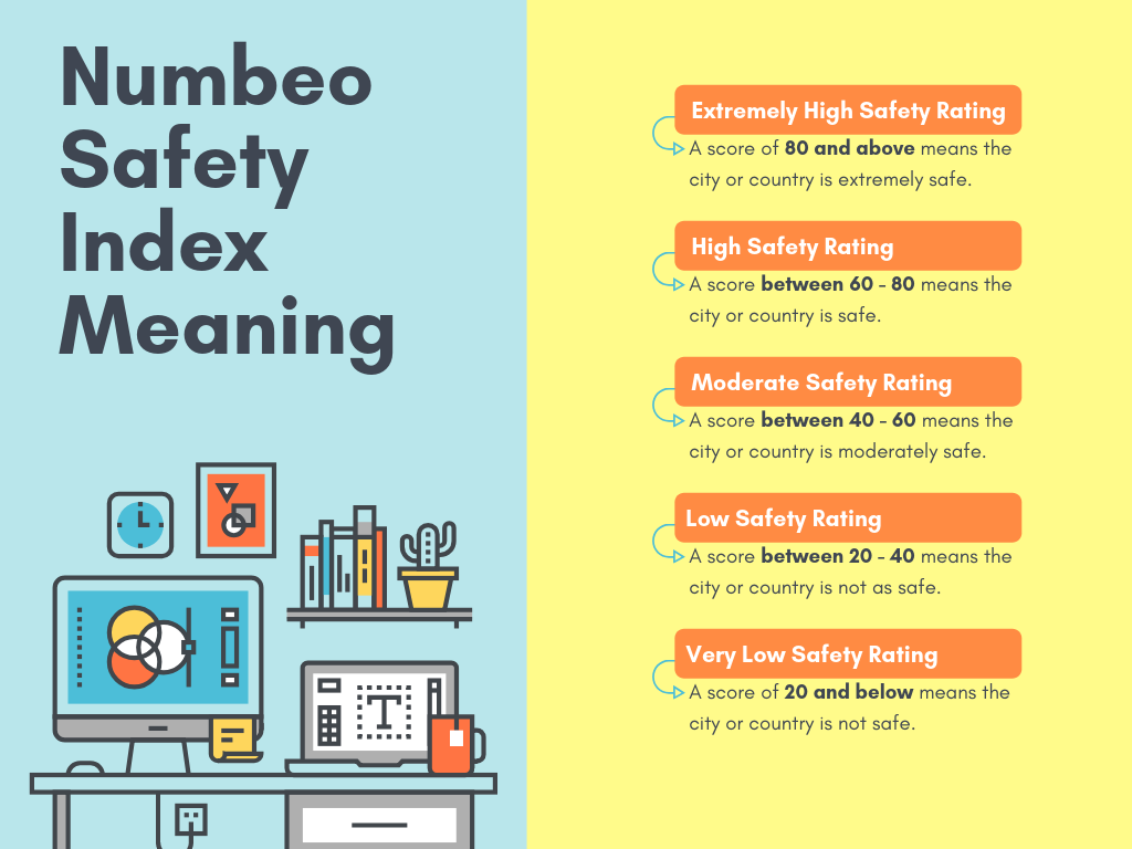 Numbeo Safety Index Meaning
