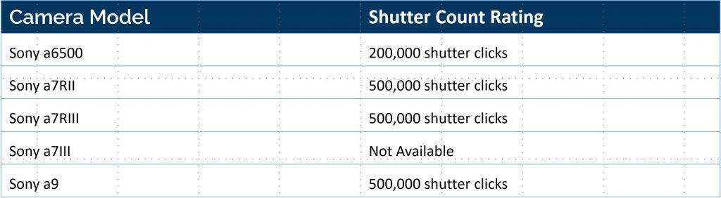 chart of the different shutter counts on sony cameras