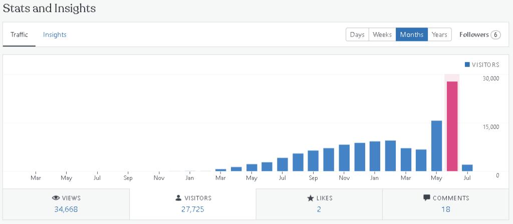 graph illustration of website stats