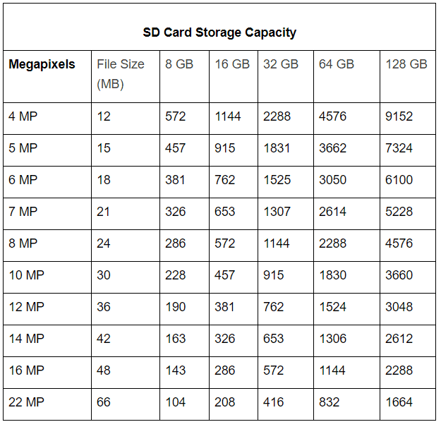 table showing the storage capacity of SD card depending on megapixels and file size