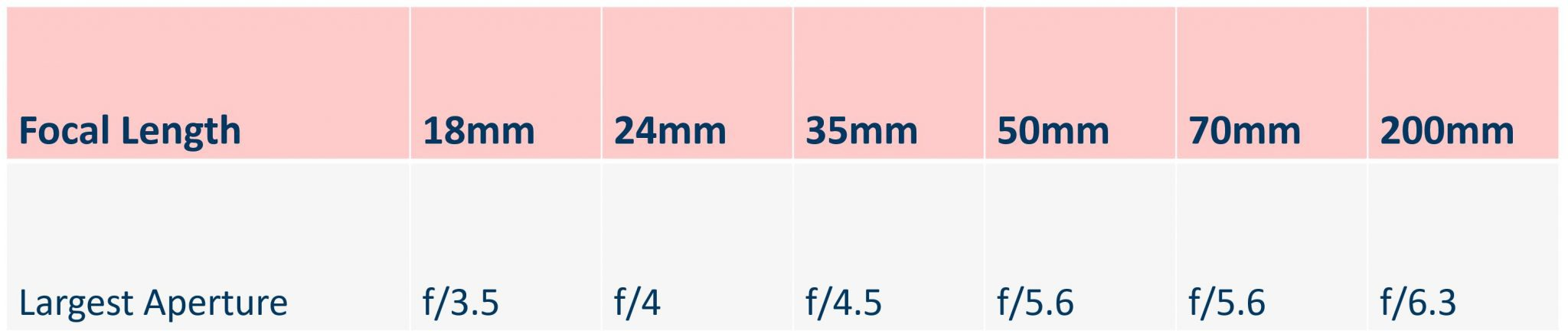 focal length table of lens