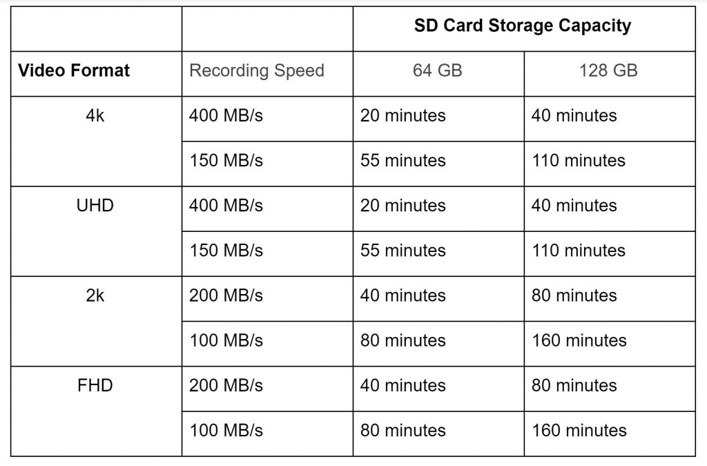 table illustrating the recording time capacity memory cards