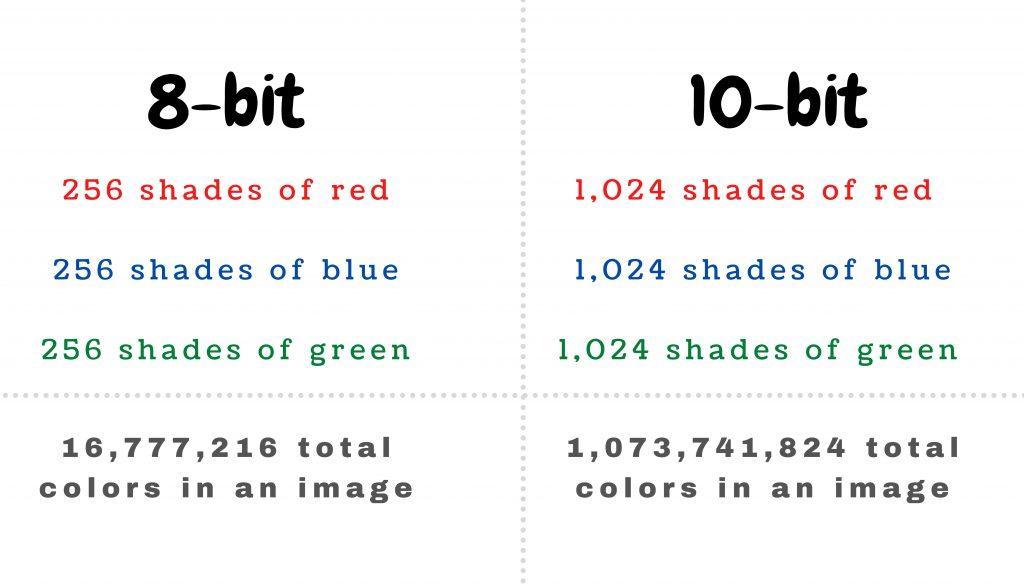 comparison of 8bit vs 10bit illustration