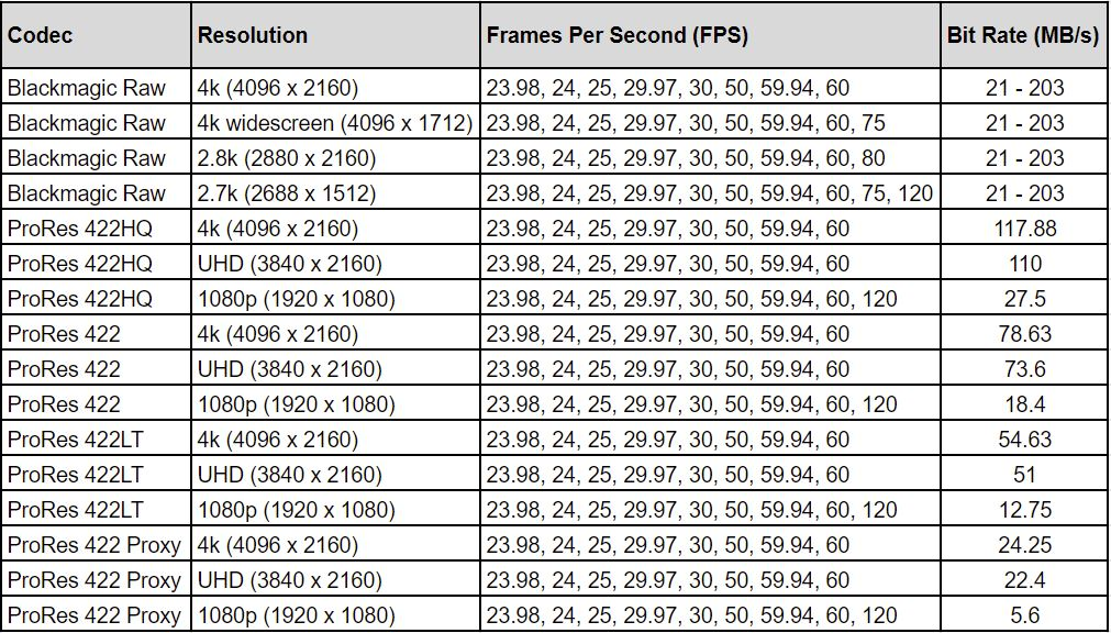 table listing out the different video specs of the blackmagic camera