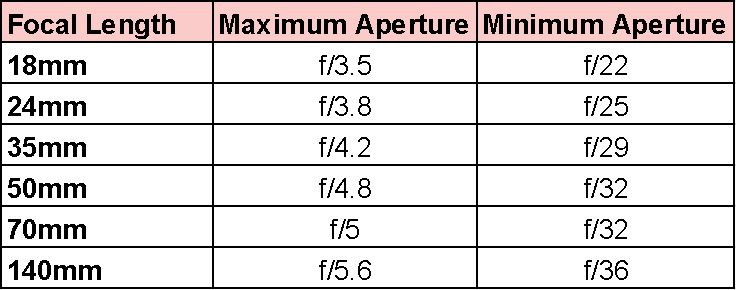 chart of the maximum aperture at different focal lengths on the nikon 18-140 f3.5-f5.6