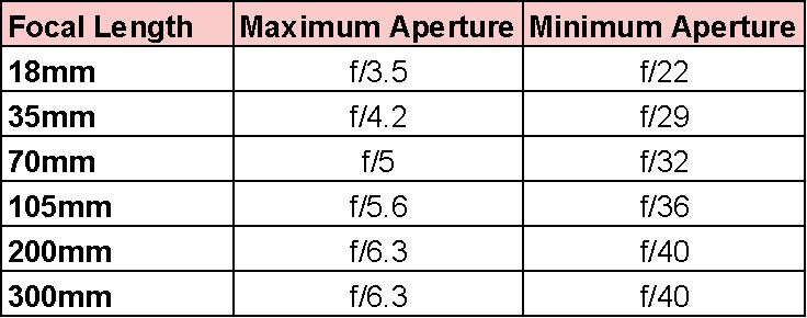chart of the maximum aperture at different focal lengths on the nikon 18-300 3.5-6.3
